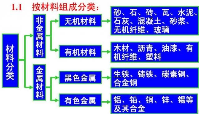 建筑工程常用材料及工程机械