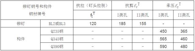 [钢构知识]钢结构设计计算用表_5