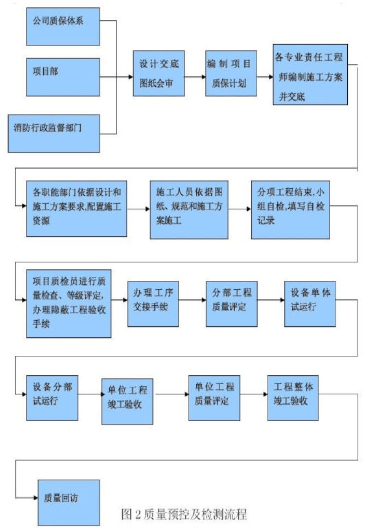 贵州省审计厅培训中心经济适用住房消防工程施工组织设计150页_9