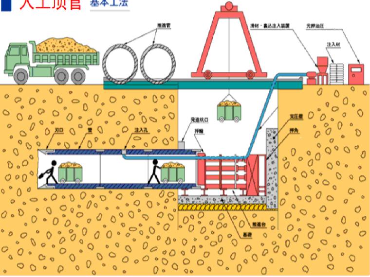 湘江排水口项目部顶管施工技术应用