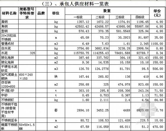 [安徽]商场装饰工程工程量清单报价(2012)