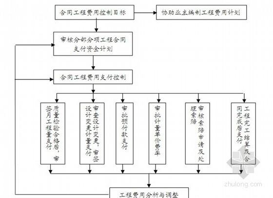 [湖北]航道整治工程监理投标大纲(质控详细 流程图)
