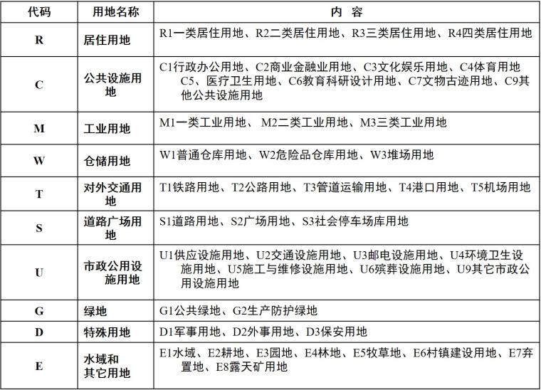 城市市政工程总体规划课件
