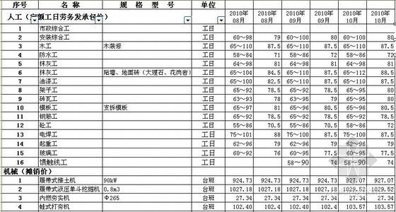 上海市2005年-2010年10月建设工程人工、材料市场信息价(上海定额站)