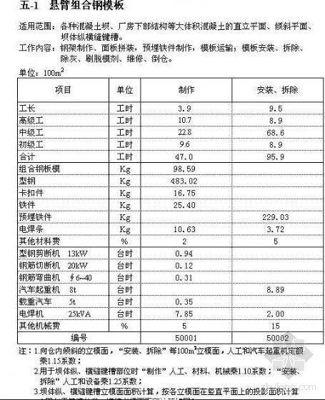 水利部2002水利工程建筑预算定额、机械台时费及编规(全套)