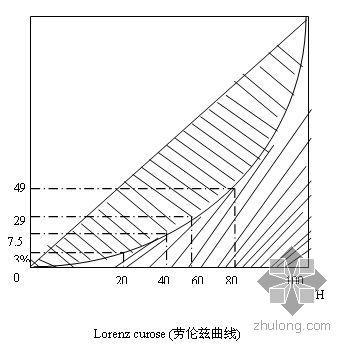 房地产项目开发经营研究与案例分析(讲义)