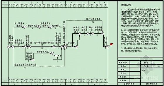 [四川]產業園室外道路給水消防系統及雨、污水工業廢水管道工程施工組織設計