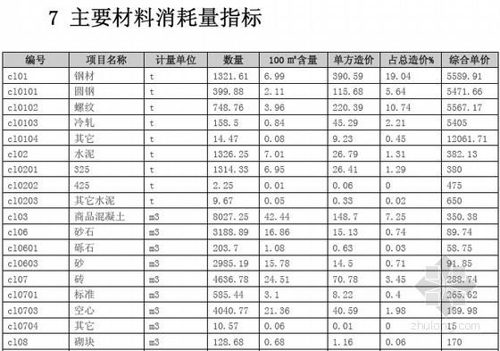 [四川]学生公寓楼建筑安装工程造价指标分析-主要材料消耗量指标