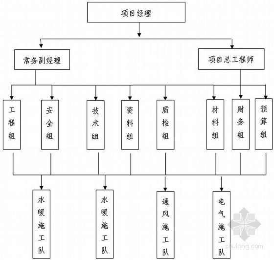 [宁夏]130米综合大楼机电安装施工组织设计61页