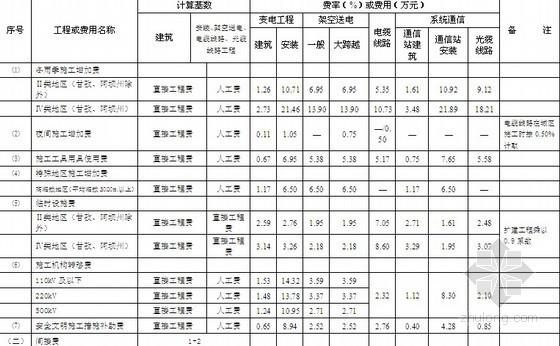 四川省电网工程建设预算编制与计算程序 川电定〔2008〕7号