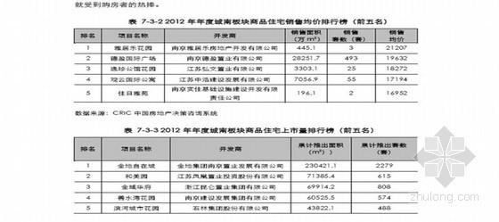 [南京]房地产市场分析(区域板块市场分析)144页