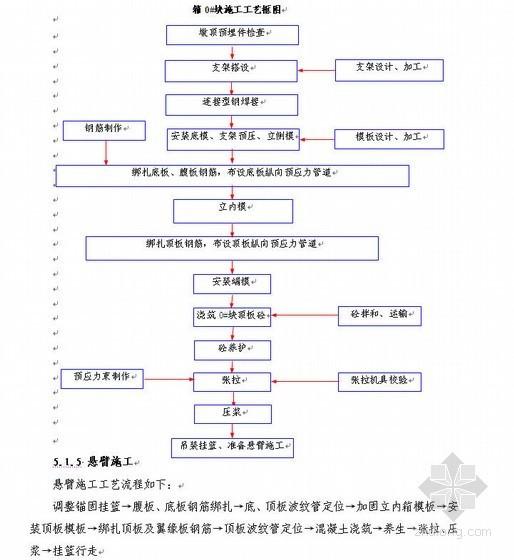 国外(T梁+空心板+箱梁)桥梁施工组织设计