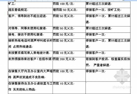 知名房地产企业销售管理规范手册(108页)