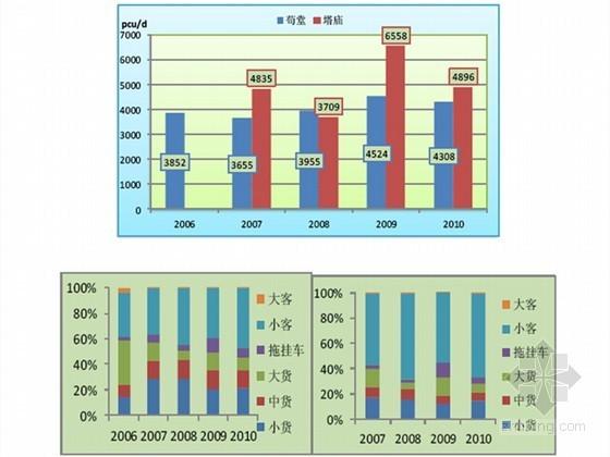 [河南]高速公路工程可行性研究报告232页