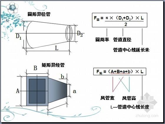 [预算入门]通风与空调工程计量与计价(图文186页)