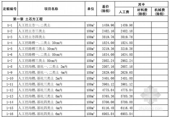 [山东]2016年市政工程消耗量定额价目表178页(营改增)