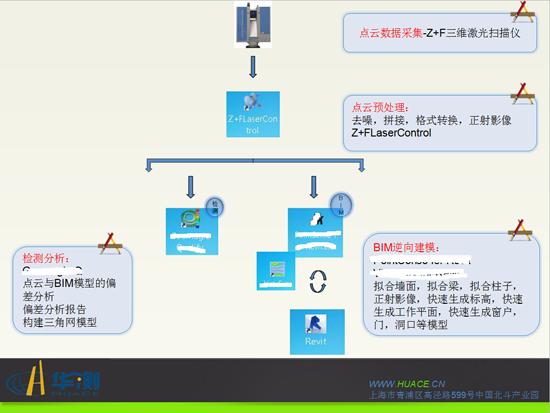 三维激光扫描仪在BIM行业中的应用-项目计划图-1.png