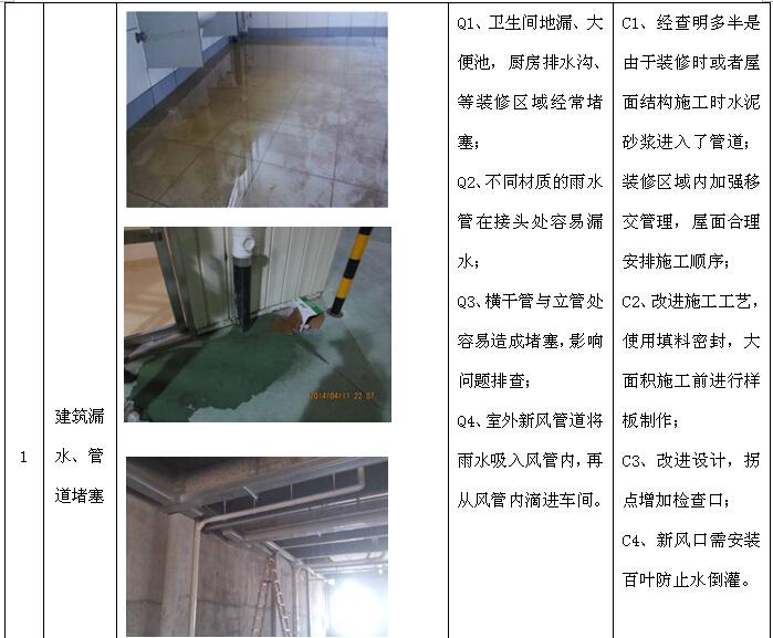 [赣州]住宅楼项目施工总承包管理实施规划(202页,图文丰富)_7