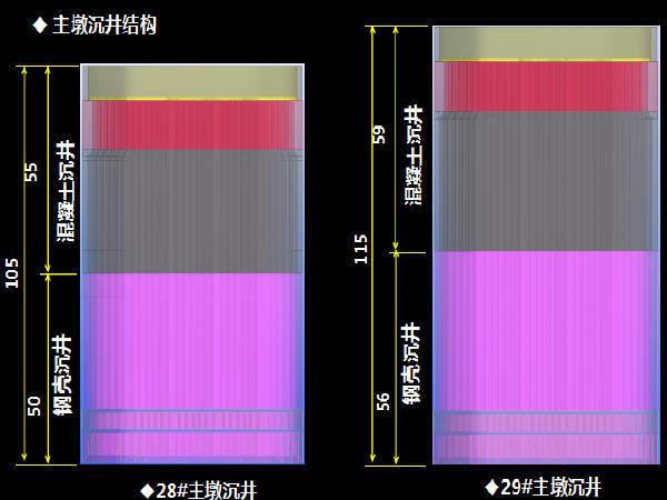 长江大桥基础施工关键技术汇报38页(大型钢沉井、大直径钢桩锚碇)