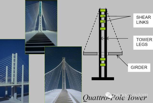 桥梁结构抗震设计核心理念_20