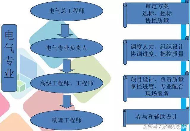 供配电设计基础知识讲解