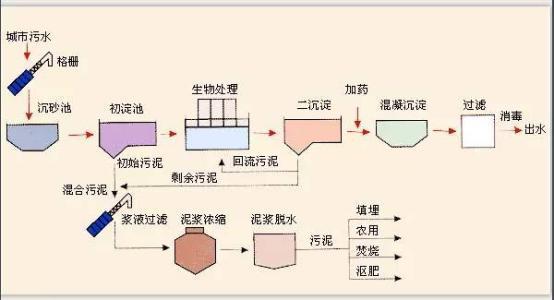 给排水工程案例之居民小区生活污水处理系统(毕业设计)
