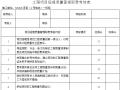 工程项目质量管理职责考核表