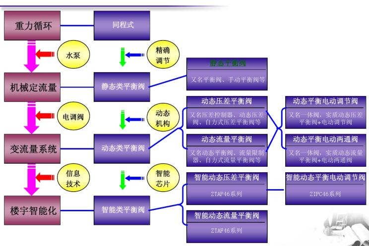 空调系统水力平衡及应用_平衡阀介绍
