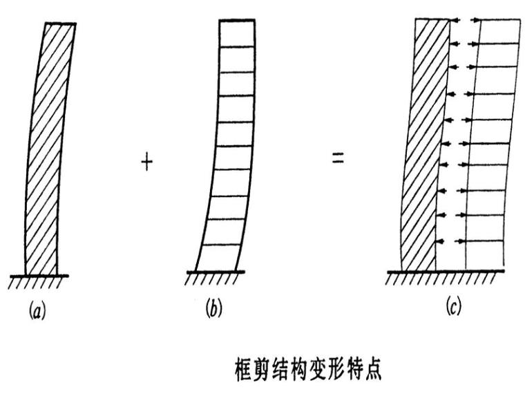 框架-剪力墙结构设计