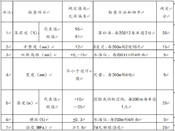 公路工程(公路路基/桥梁施工)作业指导书_1