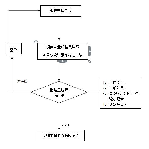 房建工程监理规划_6