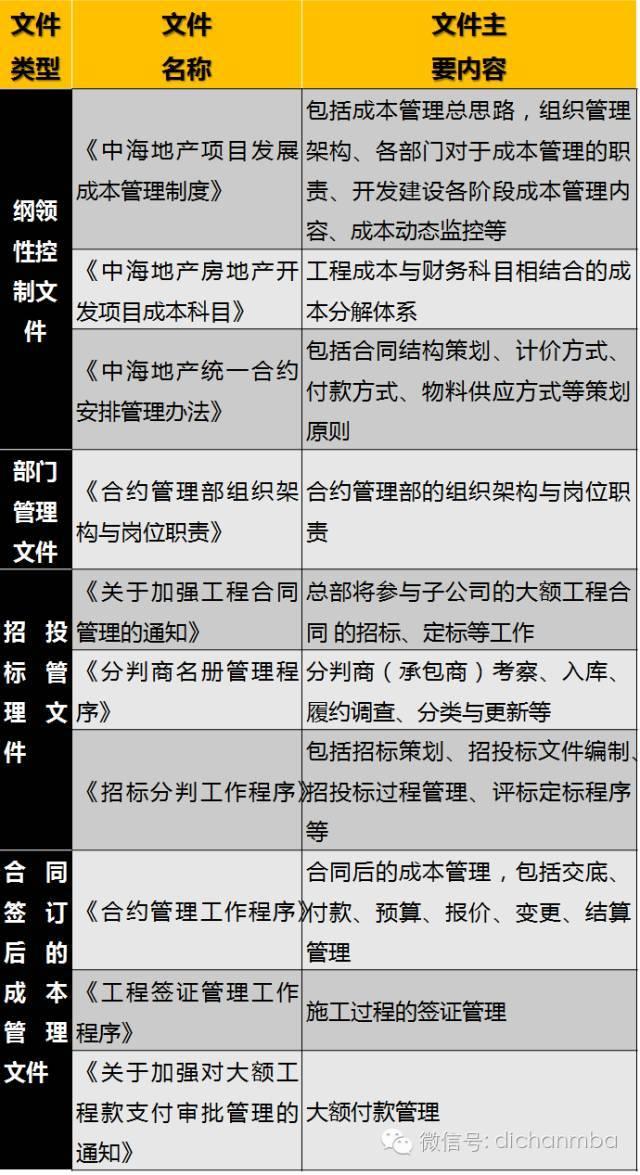 干货!中海•万科•绿城•龙湖四大房企成本管理模式大PK_21