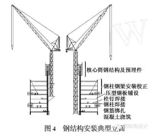 超高层赏析--上海环球金融中心钢结构施工技术_4