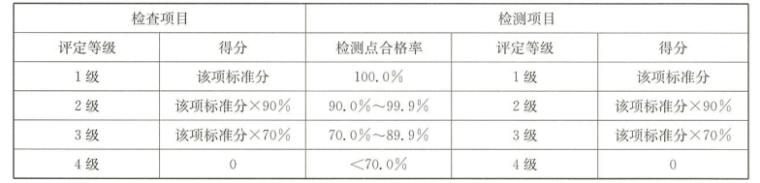江苏省水利工程施工质量检验与评定规程填写示范电子版