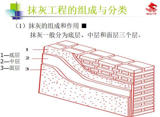抹灰工程施工工艺(共77页)