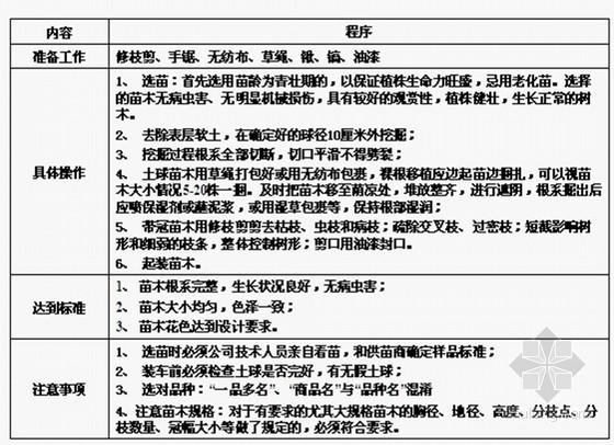 房地产项目物业管理环境工艺标准(ppt 共79页)