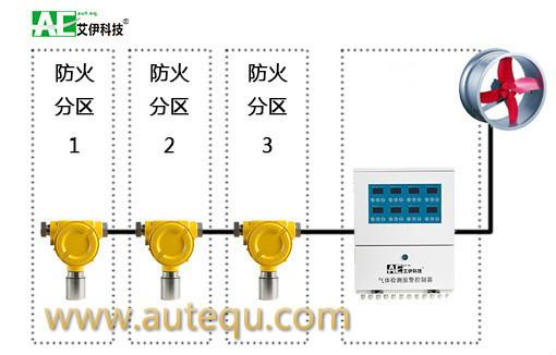 地下停车场CO检测系统的设置与选择--南京艾伊科技有限公司