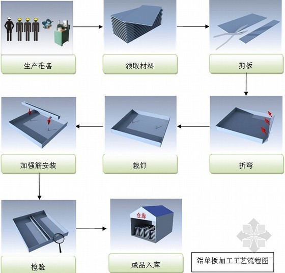 [四川]超高层办公楼幕墙工程施工组织设计(石材幕墙、玻璃幕墙)