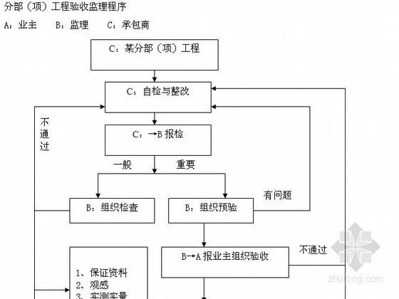 [江西]防洪道路铺装工程监理规划(流程图)
