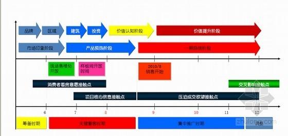 [内蒙古]大型居住区项目营销策划方案(图文丰富 176页)