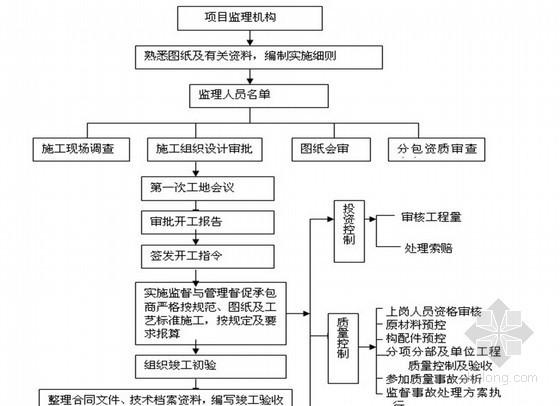 住宅工程精装修监理细则范本 43页(原创 2013年)