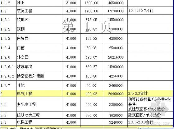贵州某博物馆投资估算表