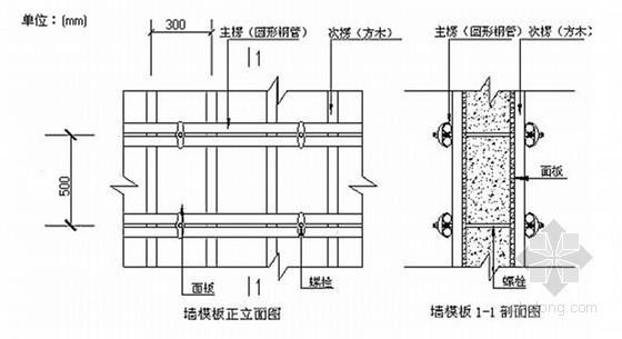 [广东]框剪结构高层住宅楼模板专项施工方案