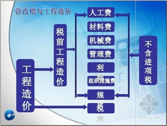 [最新]建筑业营改增与工程经营管理精讲(图表丰富62页)