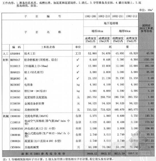 2003版深圳市建筑工程消耗量标准(上下册)