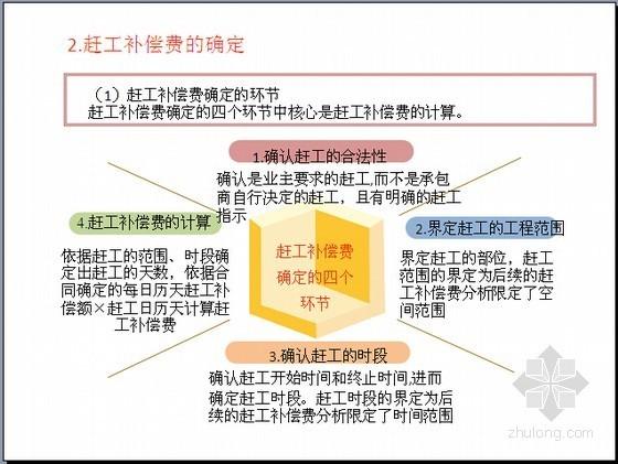 [最新]2013版清单计价规范赶工补偿案例分析精讲(图表丰富)