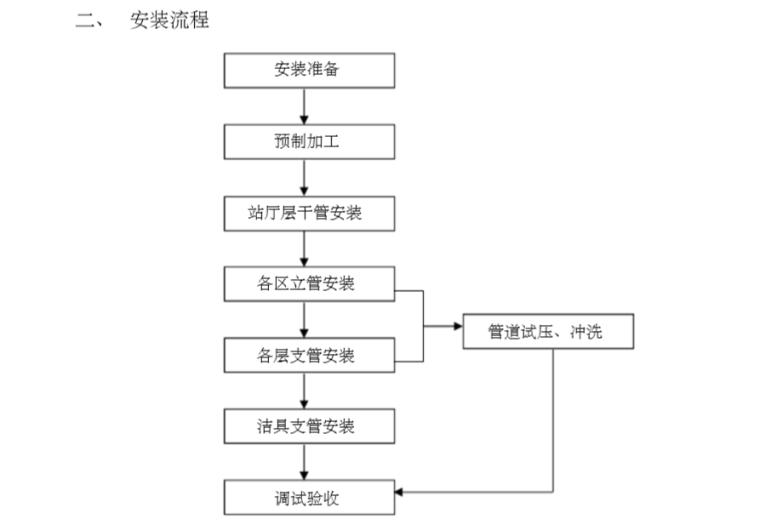 给排水及消防工程施工方法程序说明和附图