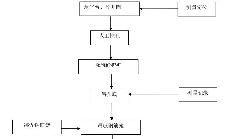 uasbsbr工艺流程图资料下载-挖孔桩的施工工艺流程图