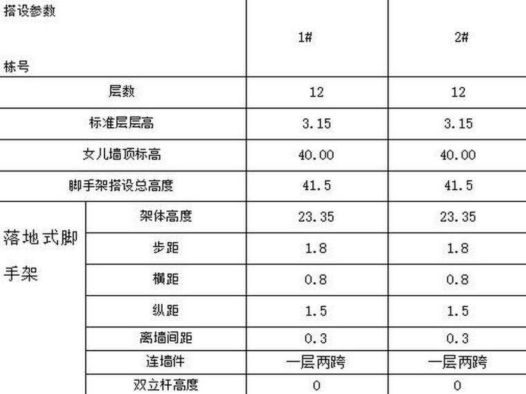 浙江高层大厦项目落地式外脚手架方案(23页)