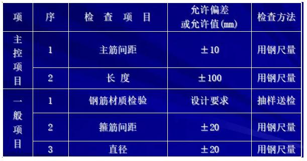 [图文]桩基施工及溶洞的处理方法_18